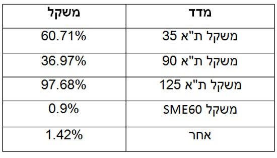 """Growth Indices / צילום: יח""""צ"""
