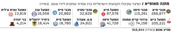 """מתנה מאופ""""א / הפיצוי שקיבלו הקבוצות הישראליות בגין שחרור שחקנים ליורו 2016  (באירו)"""