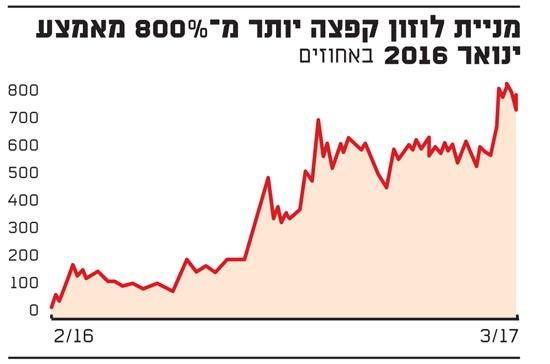 מניית לוזון קפצה יותר מ-800% מאמצע ינואר 2016