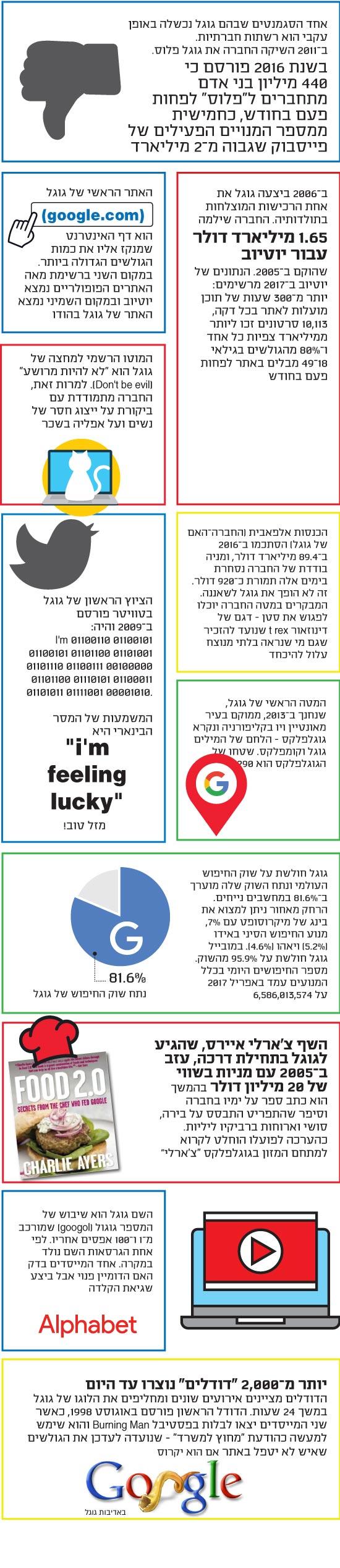 גוגל 3