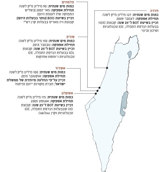 הים שבפנים | חמישה מתקני התפלה פועלים בישראל