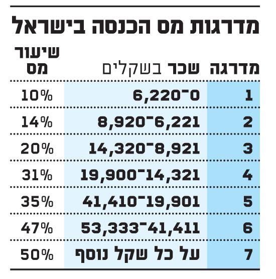 מדרגות מס הכנסה בישראל