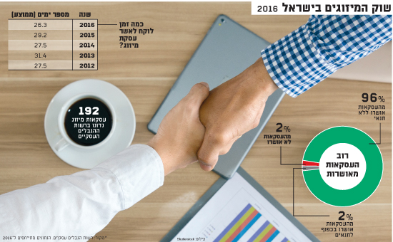 שוק המיזוגים בישראל 2016