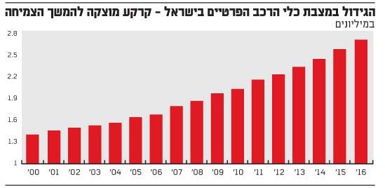 הגידול במצבת כלי הרכב הפרטיים בישראל