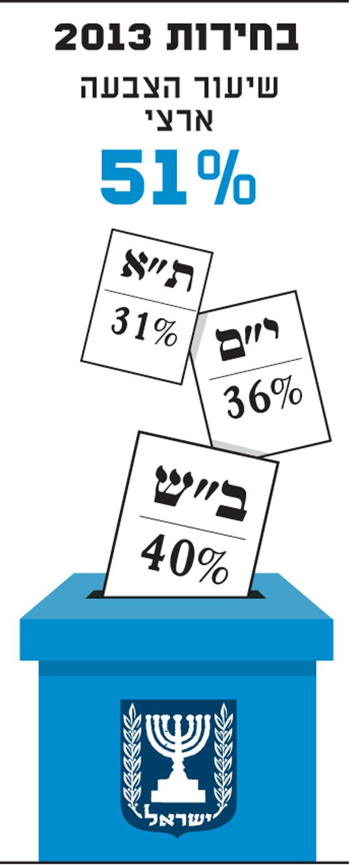 בחירות 2013 שיעור הצבעה ארצי