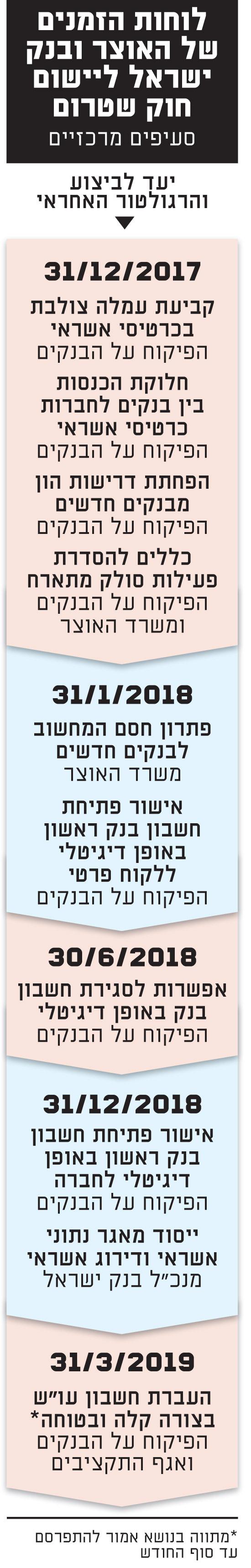 לוחות הזמנים של האוצר ובנק ישראל ליישום חוק שטרום
