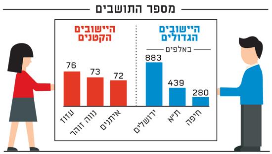 מספר התושבים