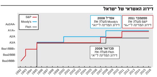 דירוג האשראי של ישראל