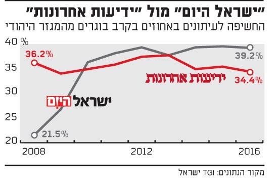 ישראל היום מול ידיעות אחרונות