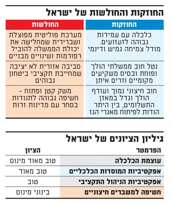 החוזקות והחולשות של ישראל