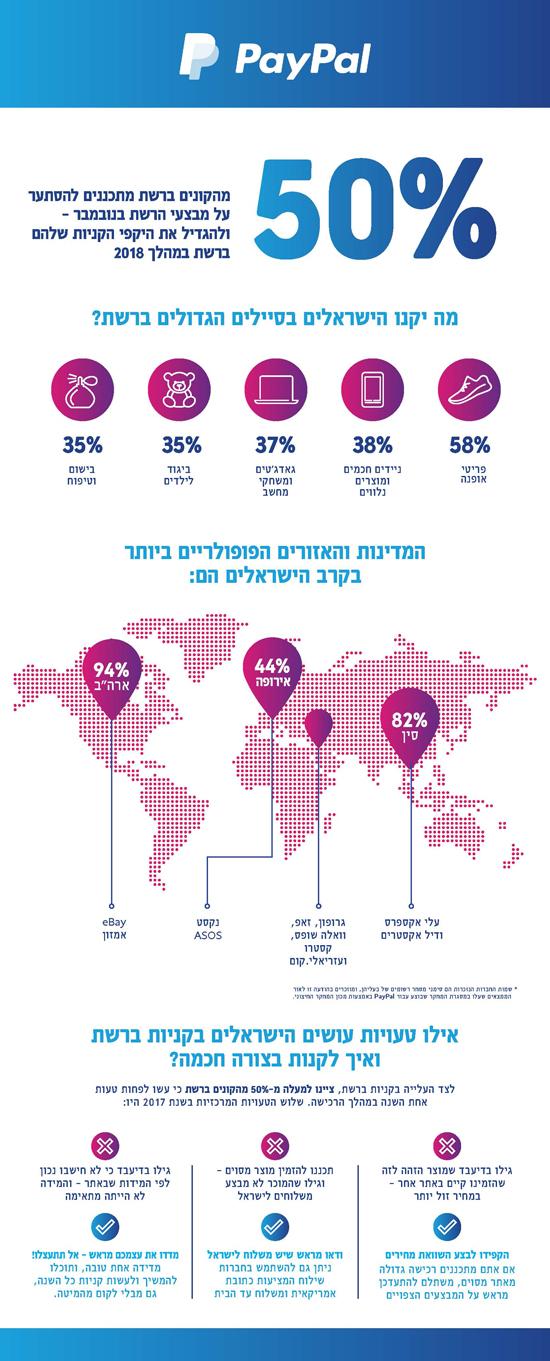 מחקר מקיף עבור PayPal בישראל חושף