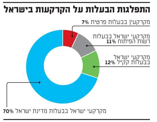 התפלגות הבעלות על הקרקעות בישראל