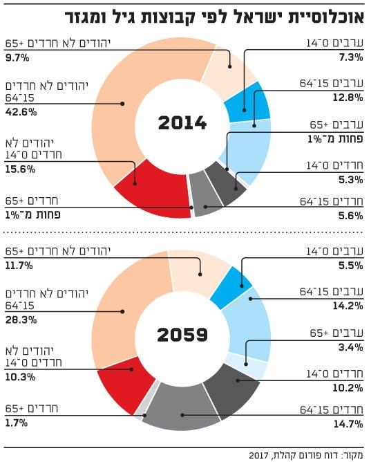 אוכלוסיית ישראל