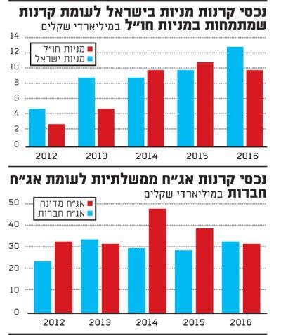 נכסי קרנות מניות בישראל