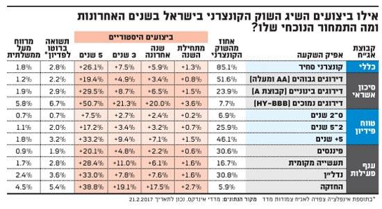 אילו ביצועים השיג השוק הקונצרני בישראל בשנים האחרונות ומה התמחור הנוכחי שלו?