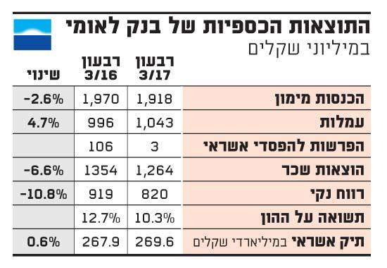 התוצאות הכספיות של בנק לאומי
