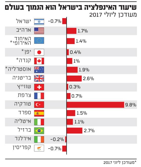 שיעור האינפלציה בישראל הוא הנמוך בעולם