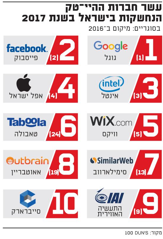 עשר חברות ההיי-טק  הנחשקות בישראל בשנת 2017