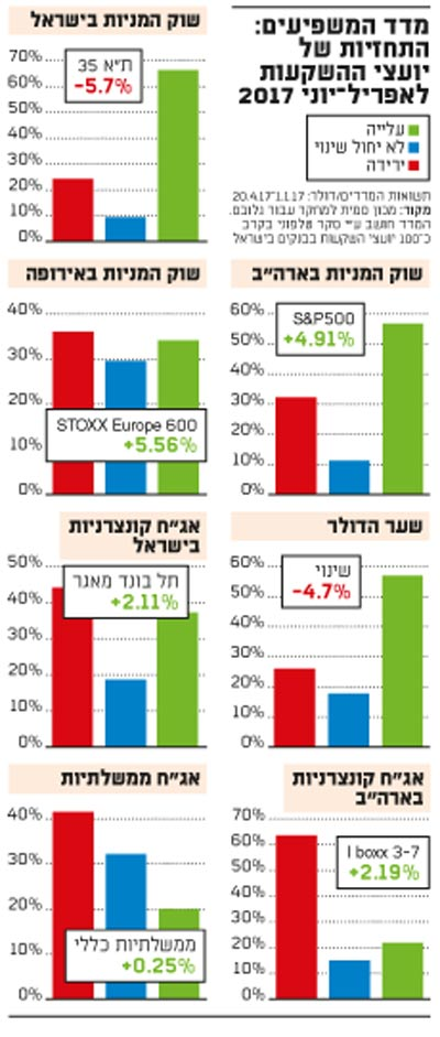 מדד המשפיעים-יועצי השקעות