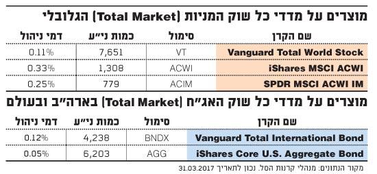 מוצרים על מדדי כל שוק המניות