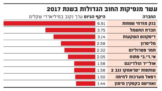 עשר מנפיקות החוב הגדולות בשנת 2017