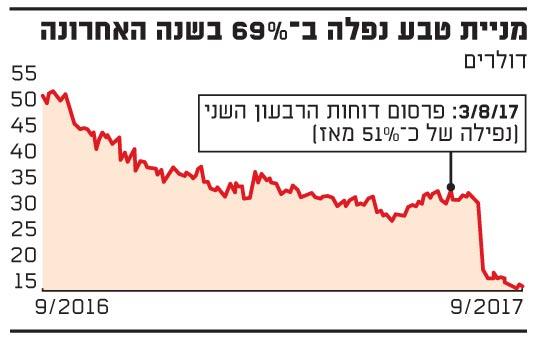 מניית טבע נפלה ב?69% בשנה האחרונה