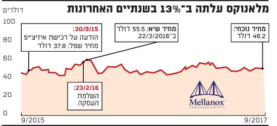 מלאנוקס עלתה ב?13% בשנתיים האחרונות