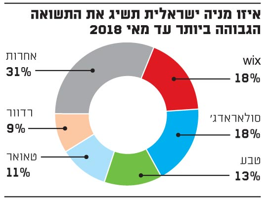 איזו מניה ישראלית