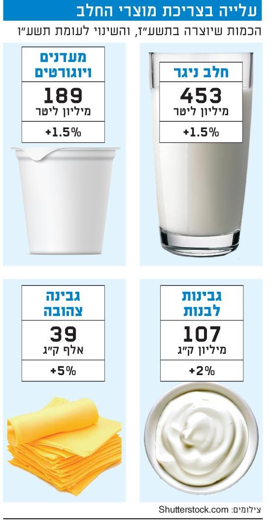 עלייה בצריכת מוצרי החלב