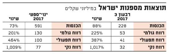 תוצאות מספנות ישראל, במיליוני שקלים