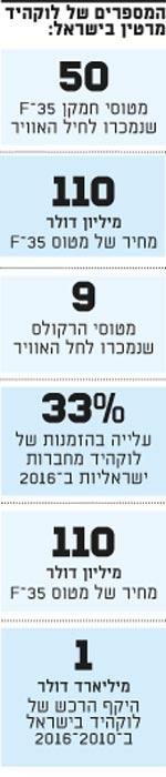 המספרים של לוקהיד מרטין בישראל