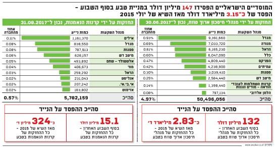 המוסדיים הישראליים הפסידו