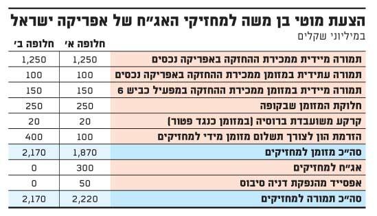 הצעת מוטי בן משה למחזיקי האגח של אפריקה ישראל