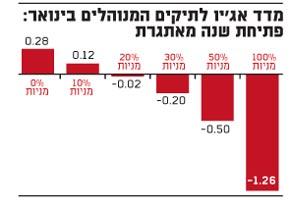 מדד אג'ין לתיקים המנוהלים בינואר: פתיחת שנה מאתגרת