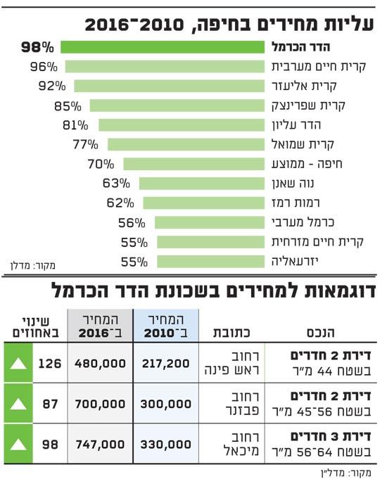 עליות מחירים בחיפה
