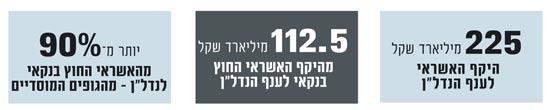 """היקפי האשרי לענף הנדל""""ן בישראל"""