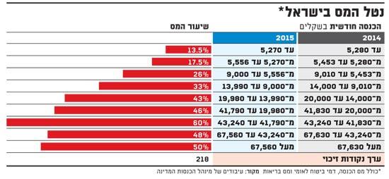נטל המס בישראל
