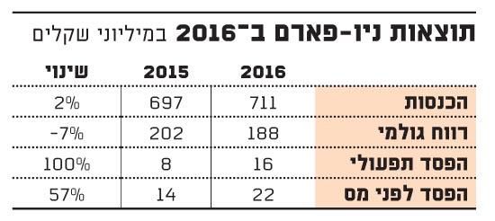 תוצאות ניו פארם ב?2016