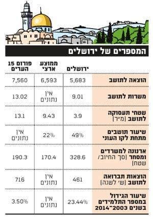 המספרים של ירושלים