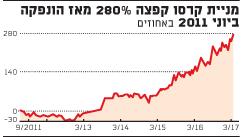מניית קרסו קפצה 280% מאז הונפקה ביוני 2011 באחוזים