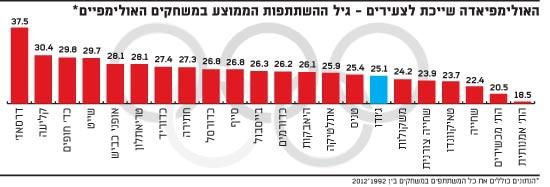 האולימפיאדה שייכת לצעירים - גיל ההשתתפות הממוצע במשחקים האולימפיים
