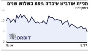 מניית אורביט איבדה 55% בשלוש שנים