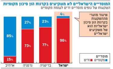 המוסדיים הישראליים לא משקיעים בקרנות הון סיכון מקומיות