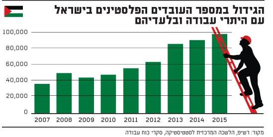הגידול במספר העובדים הפלסטינים בישראל