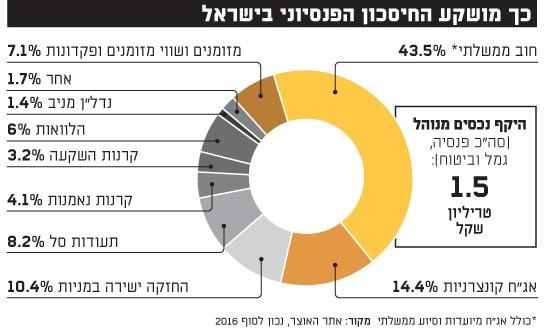 כך מושקע החיסכון הפנסיוני בישראל