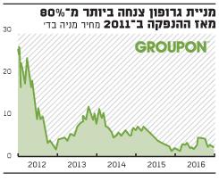 מניית גרופון צנחה ביותר מ-80% מאז ההנפקה ב-2011 מחיר מניה בד'