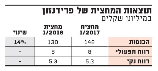 תוצאות המחצית של פרידנזון