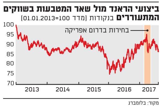 ביצועי הראנד מול שאר המטבעות בשווקים המתעוררים