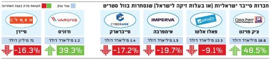 חברות סייבר ישראליות שנסחרות בוול סטריט