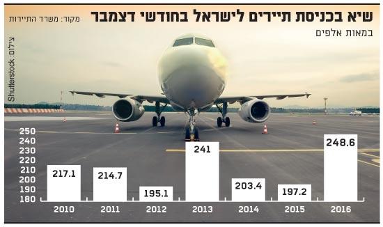 שיא בכניסת תיירים לישראל